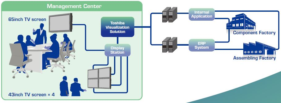 TOSHIBA TEC Panasonic Appliances Air Conditioning Malaysia (PAPAMY)