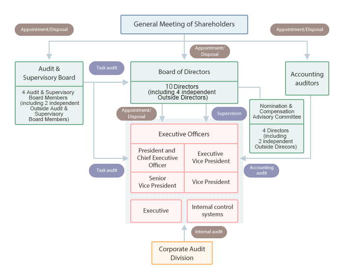 chart of corporate Governance structure